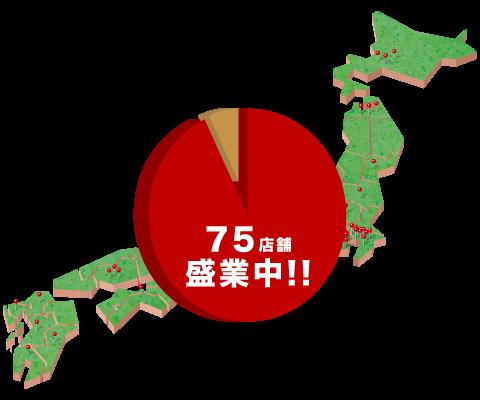 千串屋ライセンスグループは、圧倒的な集客力があるから、低投資開業と高収益を実現!